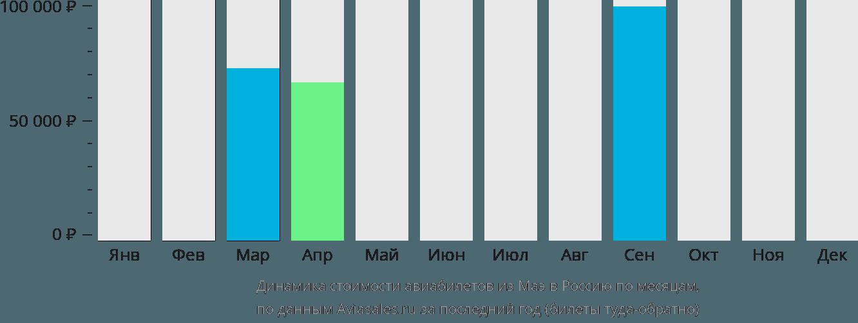 Динамика стоимости авиабилетов из Маэ в Россию по месяцам