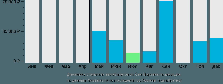 Динамика стоимости авиабилетов из Сен-Мартена по месяцам
