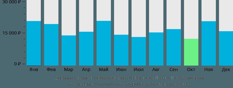 Динамика стоимости авиабилетов из Сен-Мартена в Пуэнт-а-Питр по месяцам
