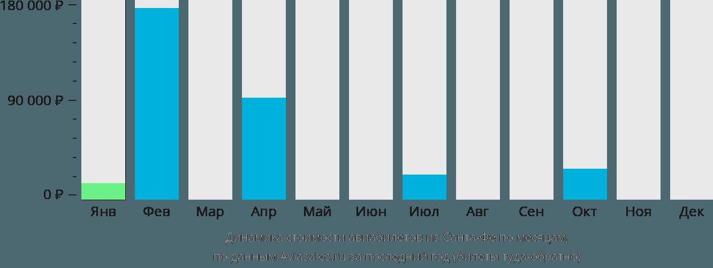 Динамика стоимости авиабилетов из Санта-Фе по месяцам