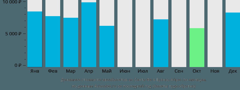 Динамика стоимости авиабилетов из Санта-Фе в Буэнос-Айрес по месяцам