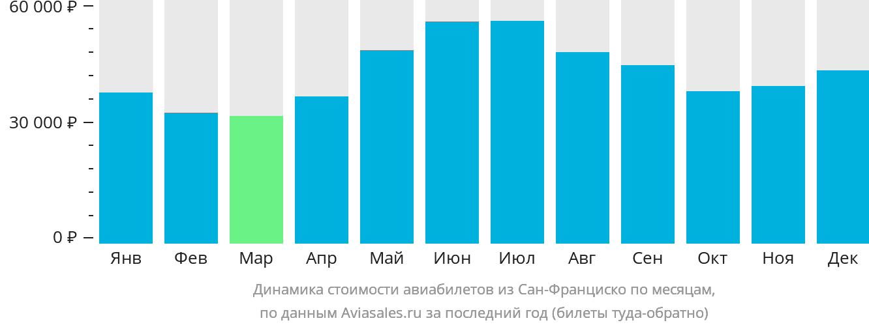 Динамика стоимости авиабилетов из Сан-Франциско по месяцам