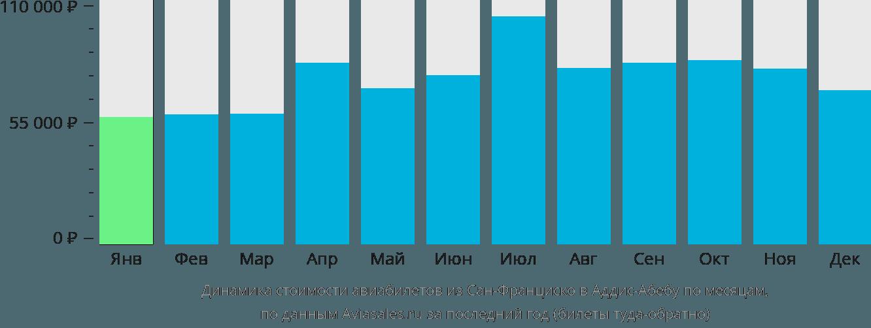 Динамика стоимости авиабилетов из Сан-Франциско в Аддис-Абебу по месяцам