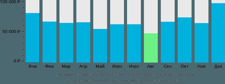 Динамика стоимости авиабилетов из Сан-Франциско в Окленд по месяцам