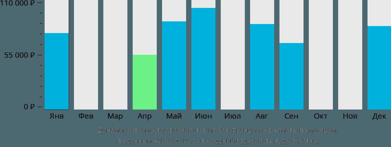 Динамика стоимости авиабилетов из Сан-Франциско в Алматы по месяцам