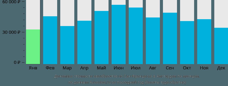 Динамика стоимости авиабилетов из Сан-Франциско в Амстердам по месяцам