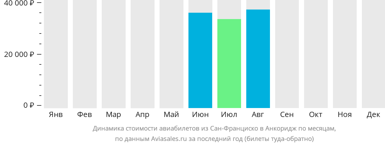 Динамика стоимости авиабилетов из Сан-Франциско в Анкоридж по месяцам