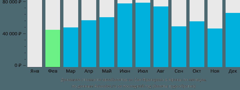 Динамика стоимости авиабилетов из Сан-Франциско в Афины по месяцам