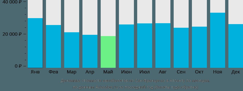 Динамика стоимости авиабилетов из Сан-Франциско в Атланту по месяцам