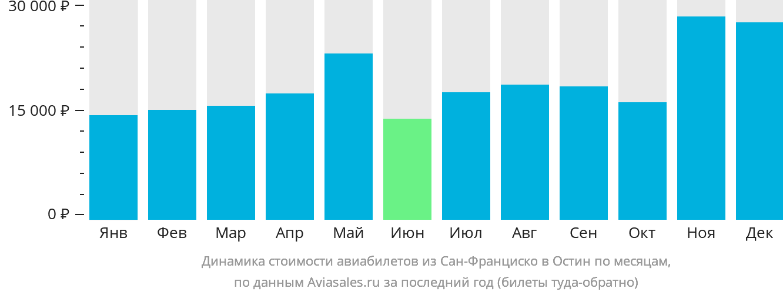 Динамика стоимости авиабилетов из Сан-Франциско в Остин по месяцам