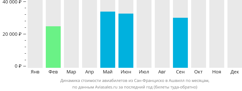Динамика стоимости авиабилетов из Сан-Франциско в Ашвилл по месяцам