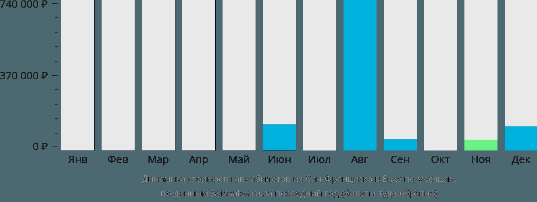 Динамика стоимости авиабилетов из Сан-Франциско в Баку по месяцам