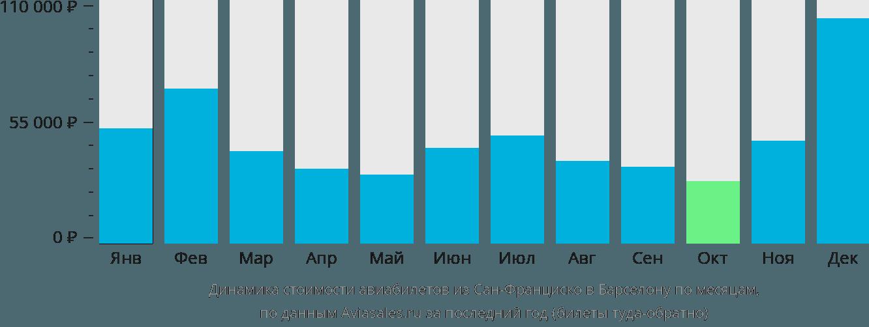 Динамика стоимости авиабилетов из Сан-Франциско в Барселону по месяцам