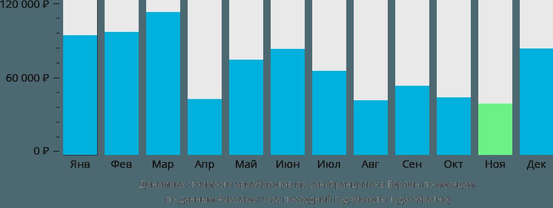 Динамика стоимости авиабилетов из Сан-Франциско в Берлин по месяцам
