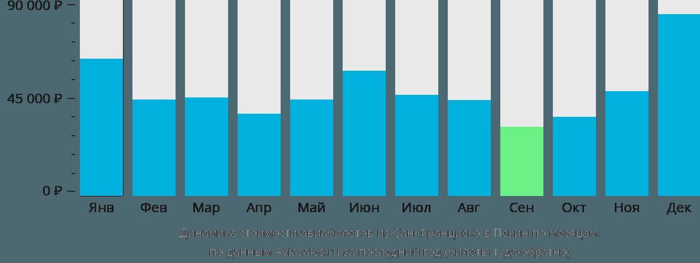 Динамика стоимости авиабилетов из Сан-Франциско в Пекин по месяцам