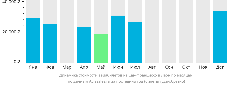 Динамика стоимости авиабилетов из Сан-Франциско в Леон по месяцам
