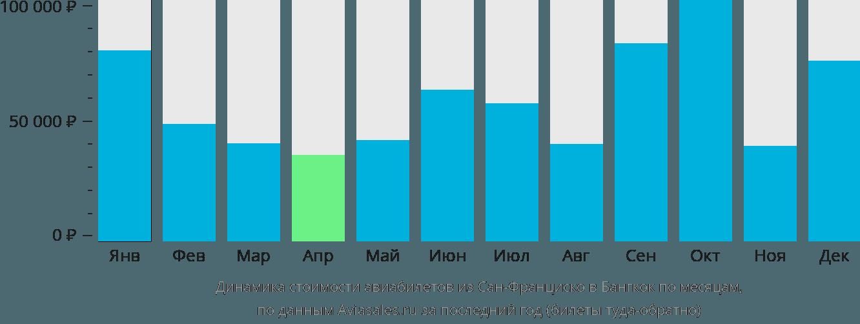 Динамика стоимости авиабилетов из Сан-Франциско в Бангкок по месяцам