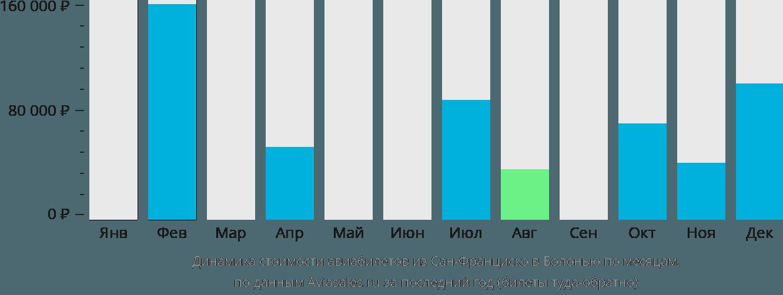 Динамика стоимости авиабилетов из Сан-Франциско в Болонью по месяцам