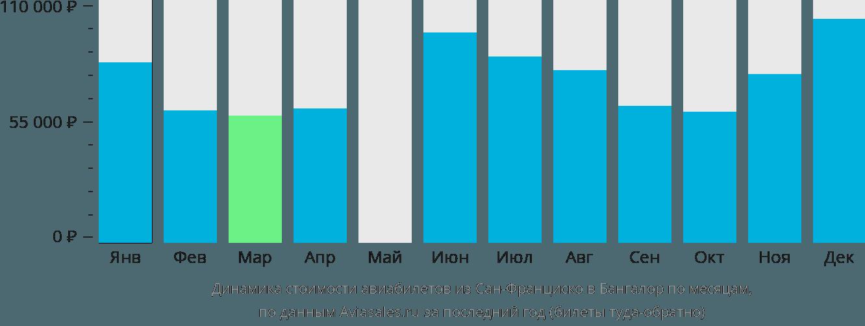 Динамика стоимости авиабилетов из Сан-Франциско в Бангалор по месяцам