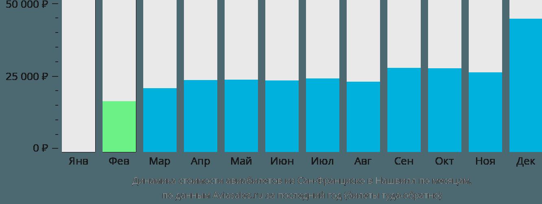 Динамика стоимости авиабилетов из Сан-Франциско в Нашвилл по месяцам