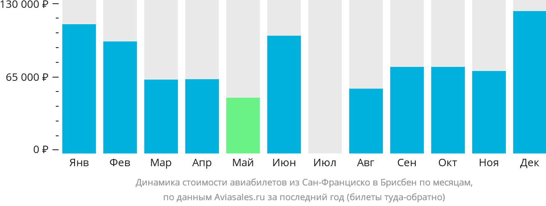 Динамика стоимости авиабилетов из Сан-Франциско в Брисбен по месяцам