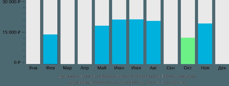 Динамика стоимости авиабилетов из Сан-Франциско в Бойсе по месяцам
