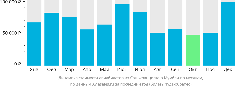 Динамика стоимости авиабилетов из Сан-Франциско в Мумбаи по месяцам