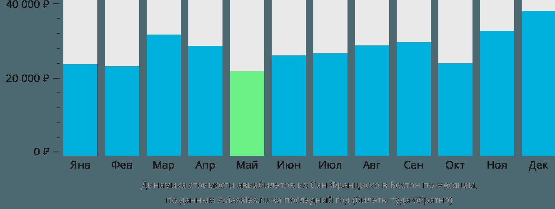 Динамика стоимости авиабилетов из Сан-Франциско в Бостон по месяцам
