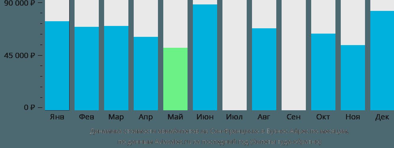 Динамика стоимости авиабилетов из Сан-Франциско в Буэнос-Айрес по месяцам