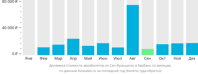 Динамика стоимости авиабилетов из Сан-Франциско в Бербанк по месяцам
