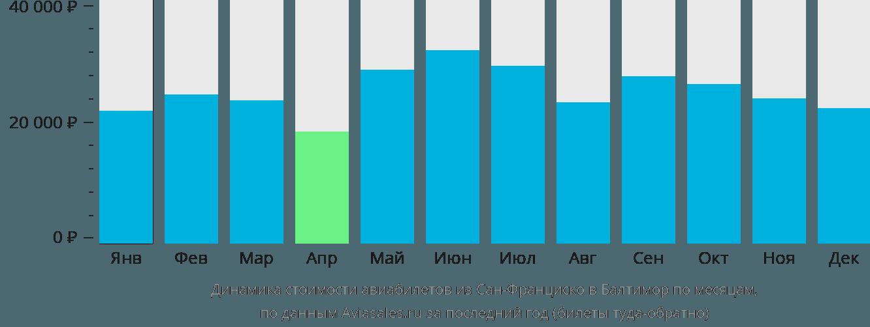 Динамика стоимости авиабилетов из Сан-Франциско в Балтимор по месяцам