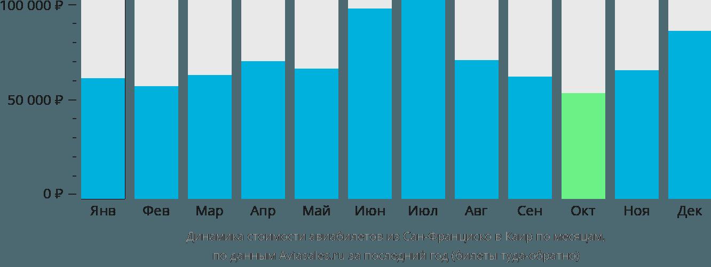 Динамика стоимости авиабилетов из Сан-Франциско в Каир по месяцам