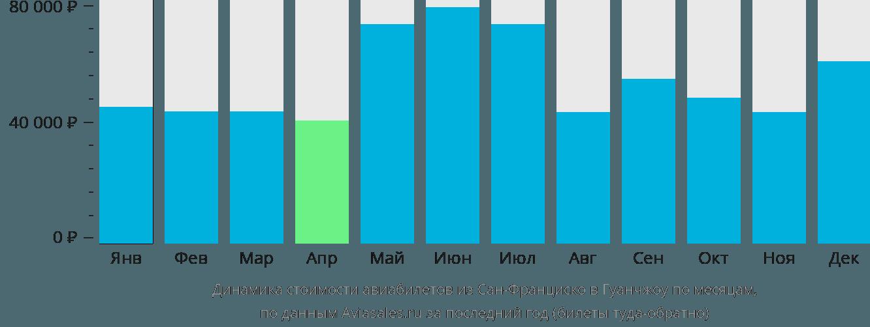 Динамика стоимости авиабилетов из Сан-Франциско в Гуанчжоу по месяцам