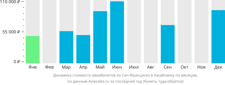Динамика стоимости авиабилетов из Сан-Франциско в Касабланку по месяцам