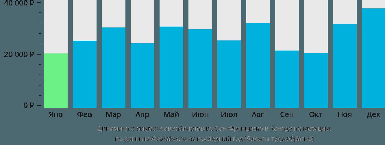 Динамика стоимости авиабилетов из Сан-Франциско в Канаду по месяцам