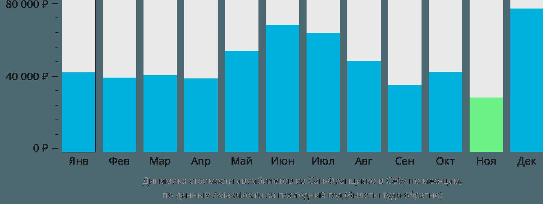 Динамика стоимости авиабилетов из Сан-Франциско в Себу по месяцам