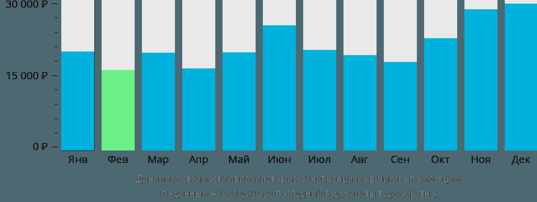 Динамика стоимости авиабилетов из Сан-Франциско в Чикаго по месяцам