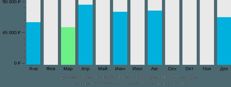 Динамика стоимости авиабилетов из Сан-Франциско в Клуж по месяцам