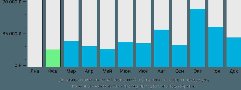 Динамика стоимости авиабилетов из Сан-Франциско в Шарлотт по месяцам