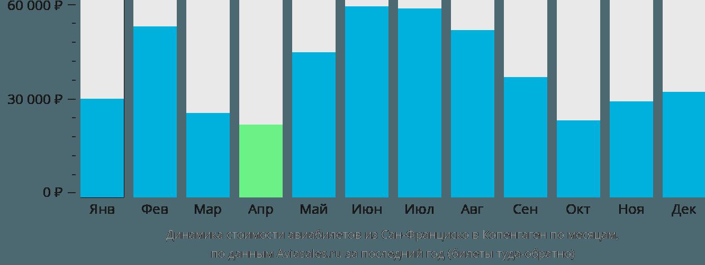 Динамика стоимости авиабилетов из Сан-Франциско в Копенгаген по месяцам