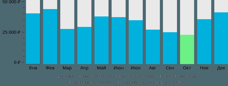 Динамика стоимости авиабилетов из Сан-Франциско в Канкун по месяцам