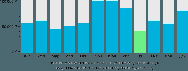 Динамика стоимости авиабилетов из Сан-Франциско в Дели по месяцам