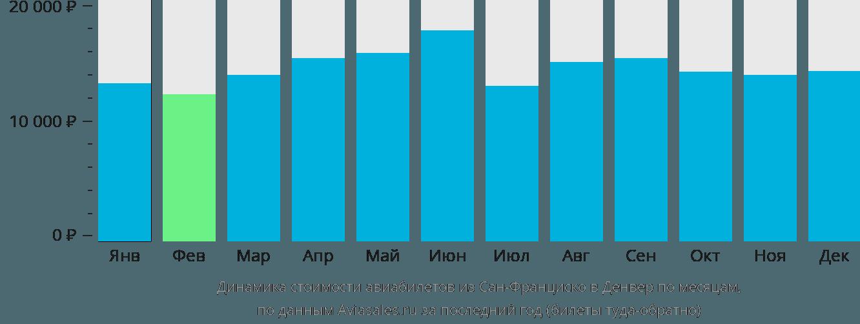 Динамика стоимости авиабилетов из Сан-Франциско в Денвер по месяцам