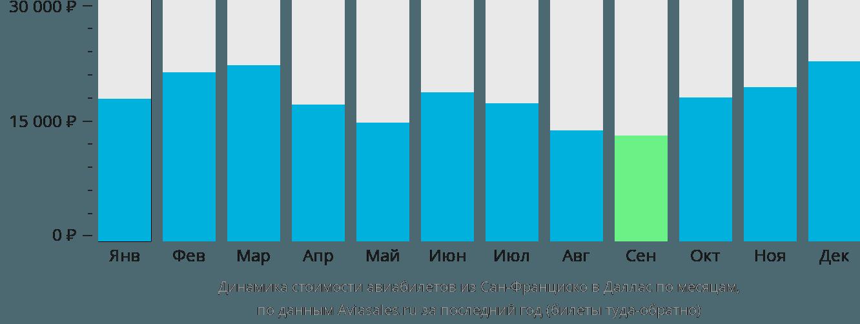 Динамика стоимости авиабилетов из Сан-Франциско в Даллас по месяцам