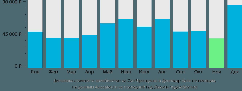 Динамика стоимости авиабилетов из Сан-Франциско в Денпасар Бали по месяцам