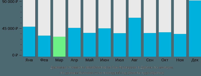 Динамика стоимости авиабилетов из Сан-Франциско в Дублин по месяцам
