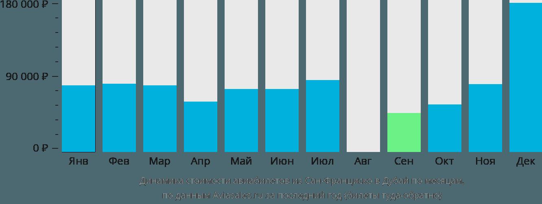Динамика стоимости авиабилетов из Сан-Франциско в Дубай по месяцам