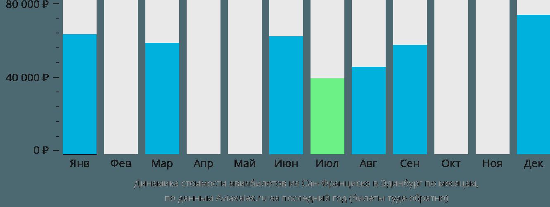 Динамика стоимости авиабилетов из Сан-Франциско в Эдинбург по месяцам