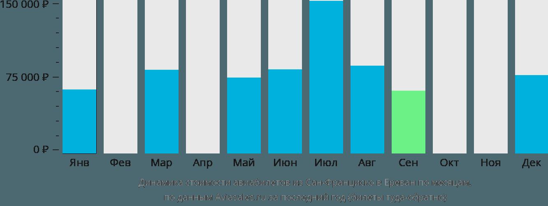 Динамика стоимости авиабилетов из Сан-Франциско в Ереван по месяцам