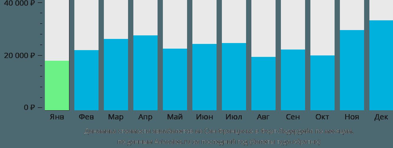 Динамика стоимости авиабилетов из Сан-Франциско в Форт-Лодердейл по месяцам